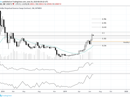 Bitcoin Weekly Update 06-23-2019