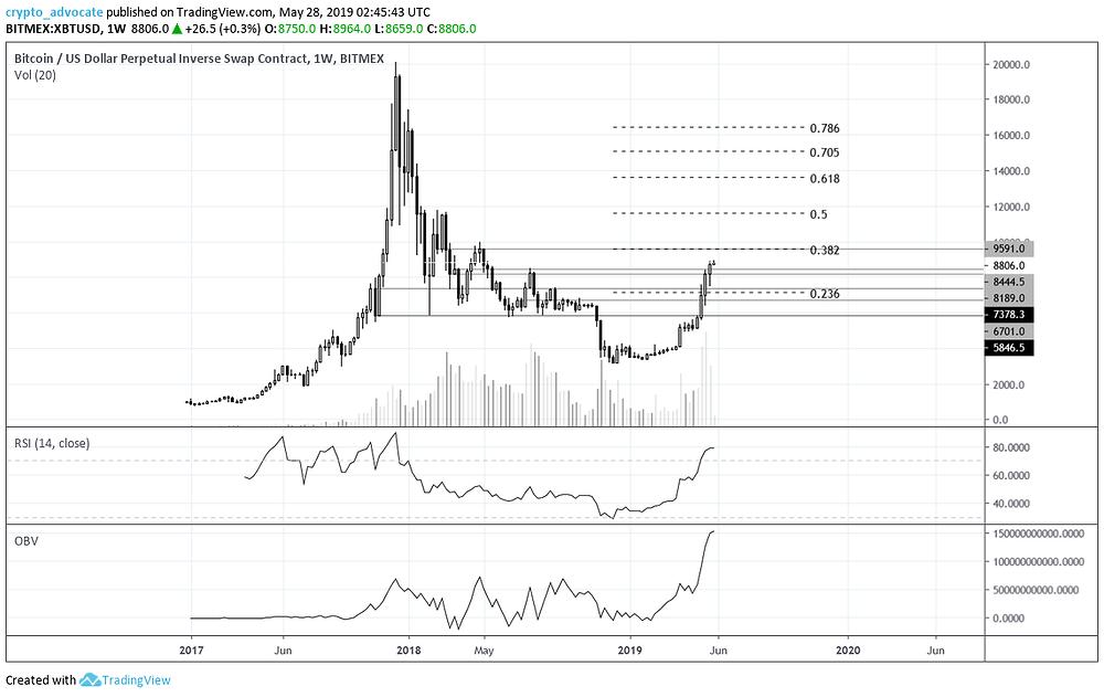 Bitcoin weekly - keeping it simple