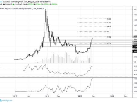 Bitcoin & Litecoin Weekly Market Update