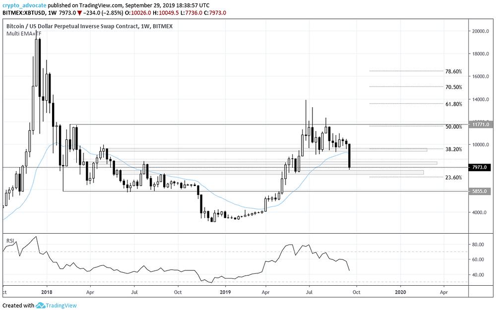 Bitcoin Weekly Chart 09-29-2019