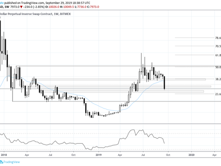 Bitcoin Weekly Update 09-29-19: Descending Triangle Breakdown & Gold Fractal
