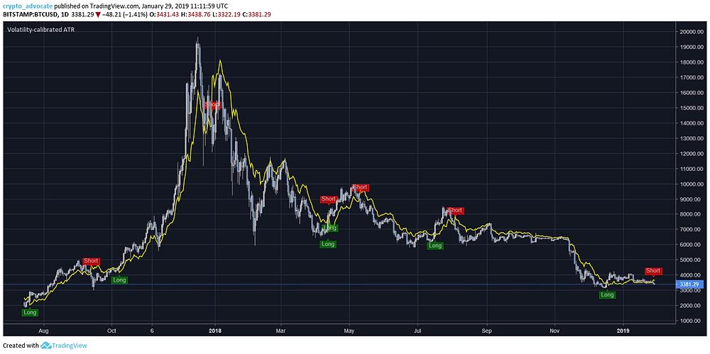 @stormxbt's volatility-calibrated ATR