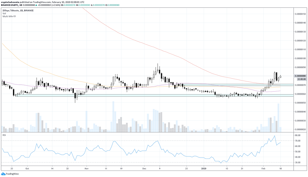 ZIL Daily Chart 09-02-2020