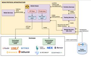 Midas Protocol Platform