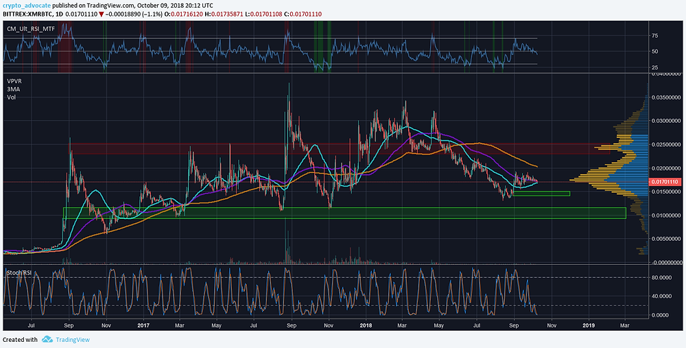 XMR BTC Daily Technical Analysis
