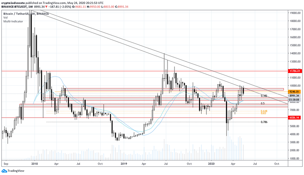 BTC Weekly May 24, 2020