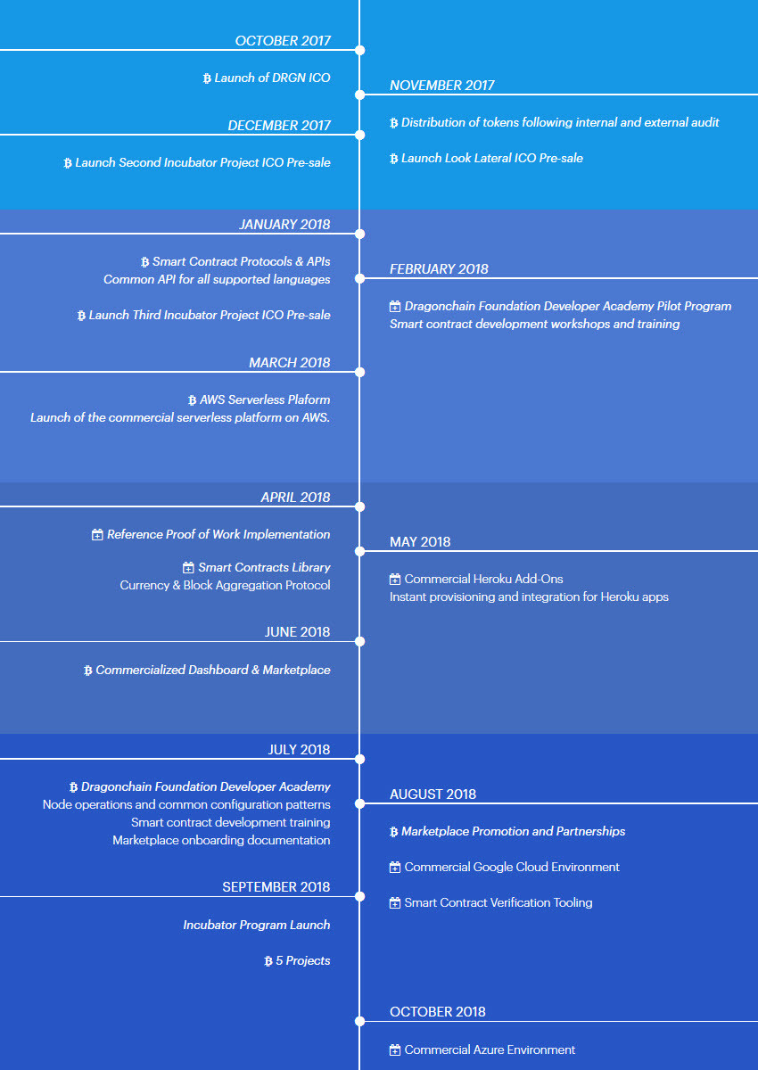 Dragonchain roadmap