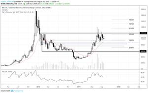 Bitcoin Weekly 08-26-19