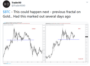 BTC-Gold Fractal @Traderx0x0