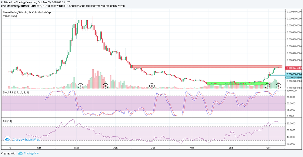 TOMO BTC Daily Technical Analysi