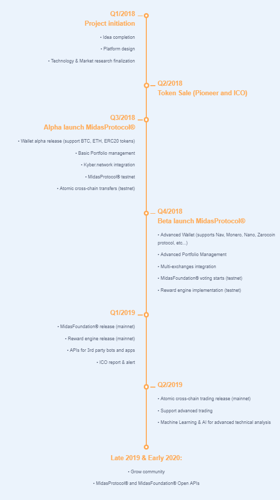 Midas Protocol Roadmap