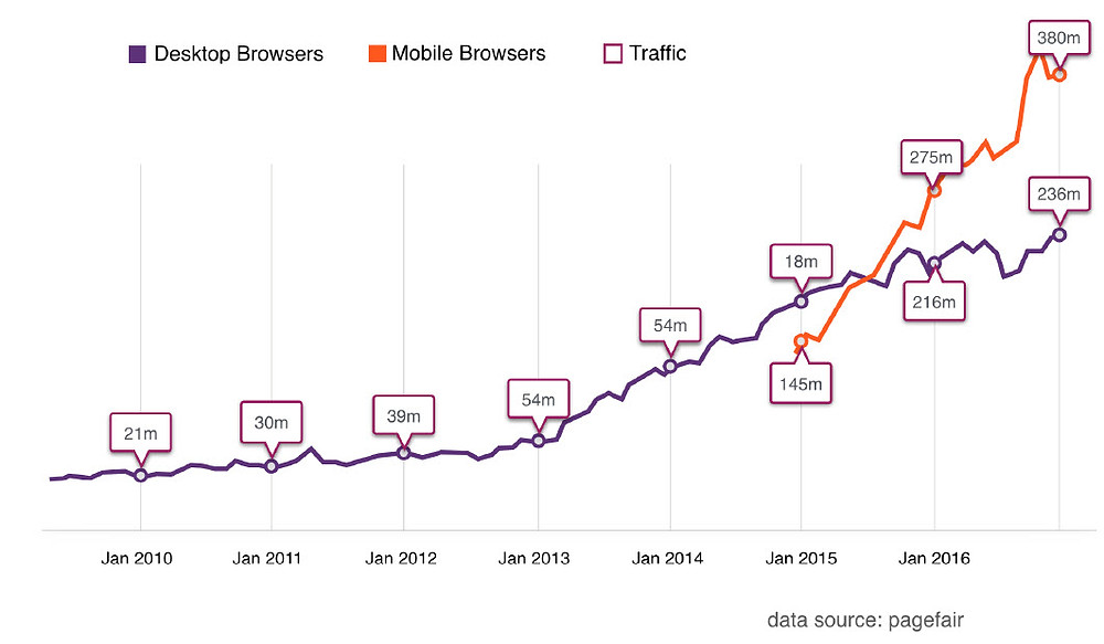Ad Blocker Usage Over Time