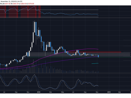 Bitcoin Market Update 15-08-2018