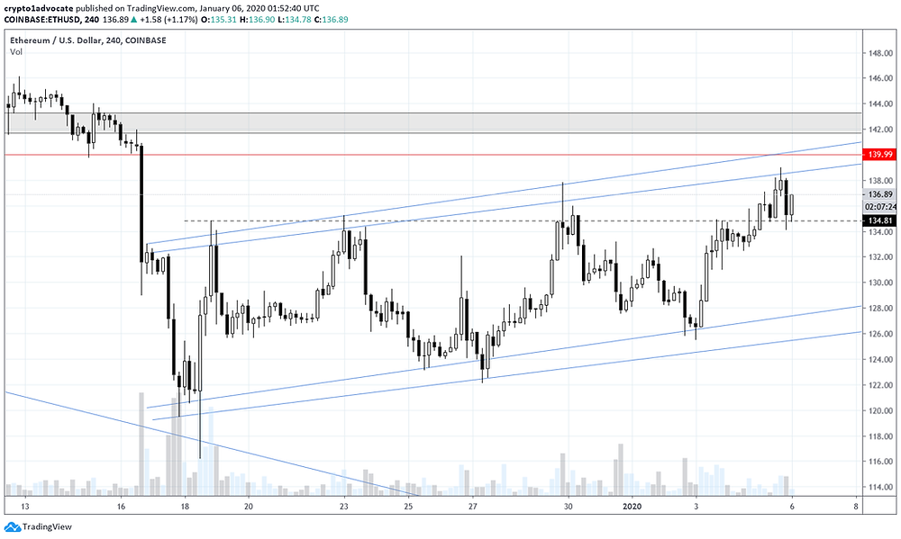 Ethereum 4H Jan 5, 2020