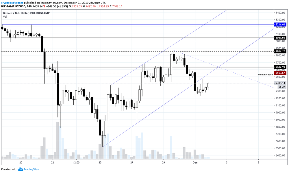 BTC Intraday 12-01-2019