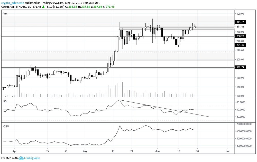 Ethereum Daily