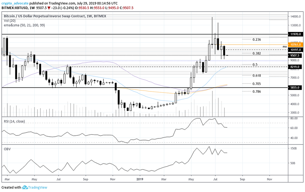 Bitcoin weekly chart july 28