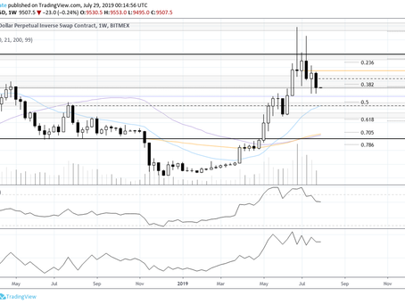 Bitcoin Weekly Update 07-28-2019: Continuation