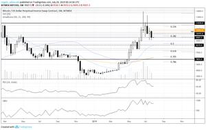 Bitcoin weekly chart july 28