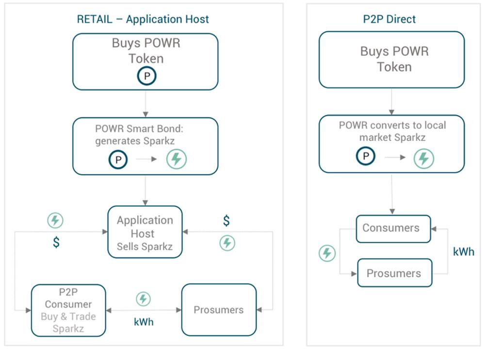 Peer-to-peer energy trading models