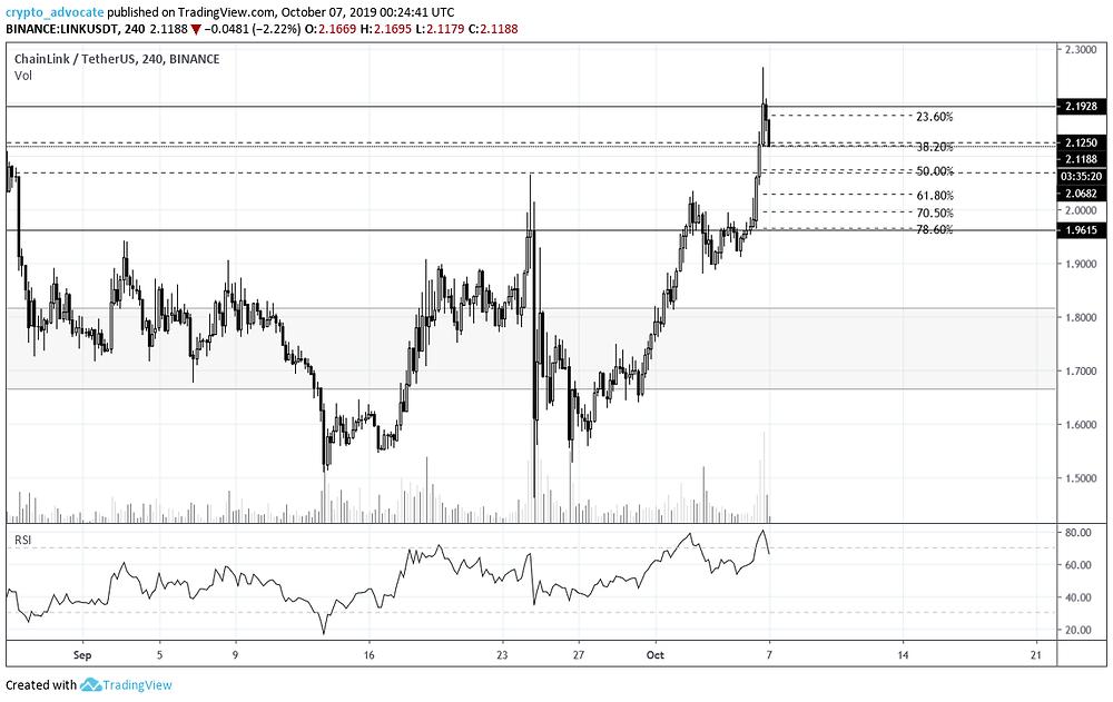 LINK 4H chart