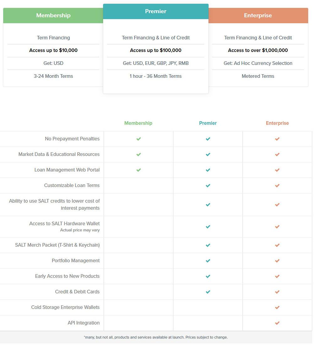 SALT Lending Membership Tiers