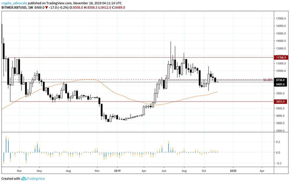 Bitcoin Weekly Chart 11-17-19