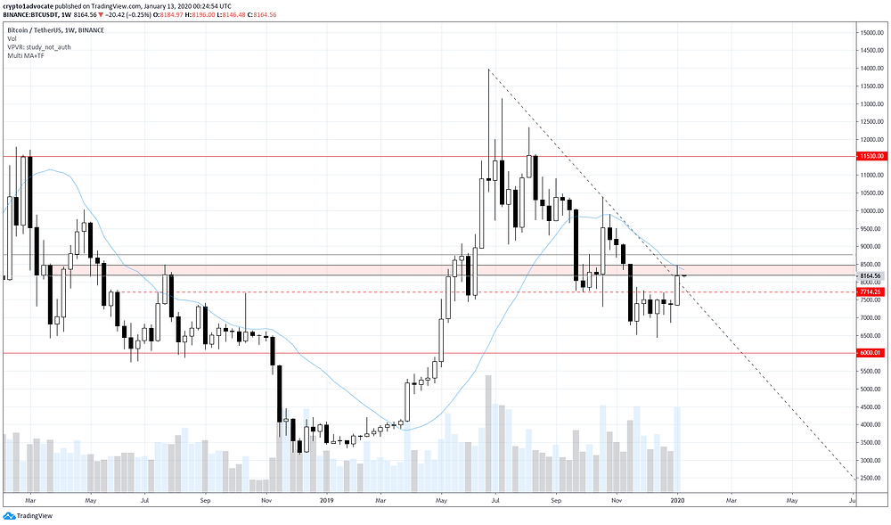 Binance BTC Weekly