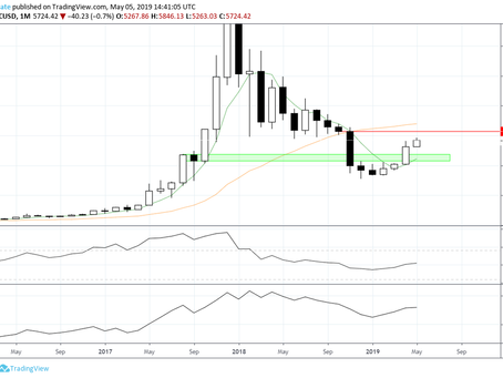 Bitcoin, Ethereum, Litecoin & Altcoin Market Monthly Update - May 2019