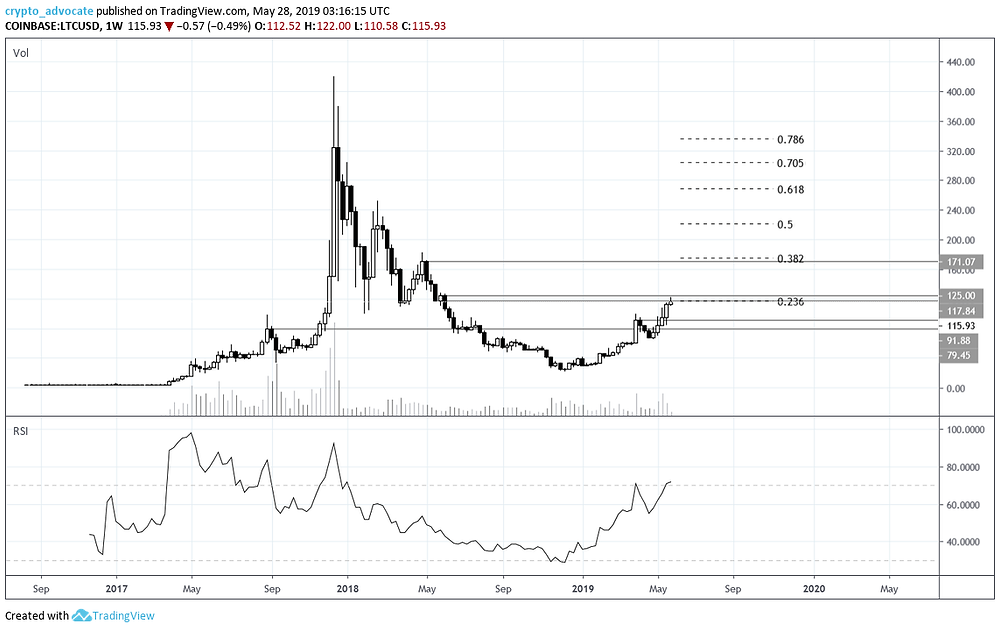 Litecoin weekly chart