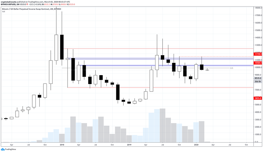 BTC Monthly March 2020