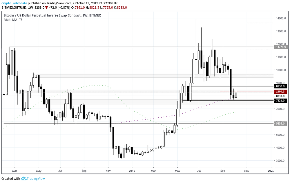 Bitcoin Weekly Chart 10-13-2019