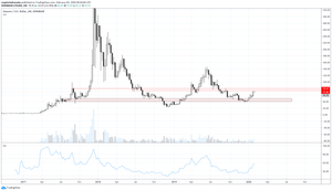Litecoin Weekly Chart Feb 2 2020
