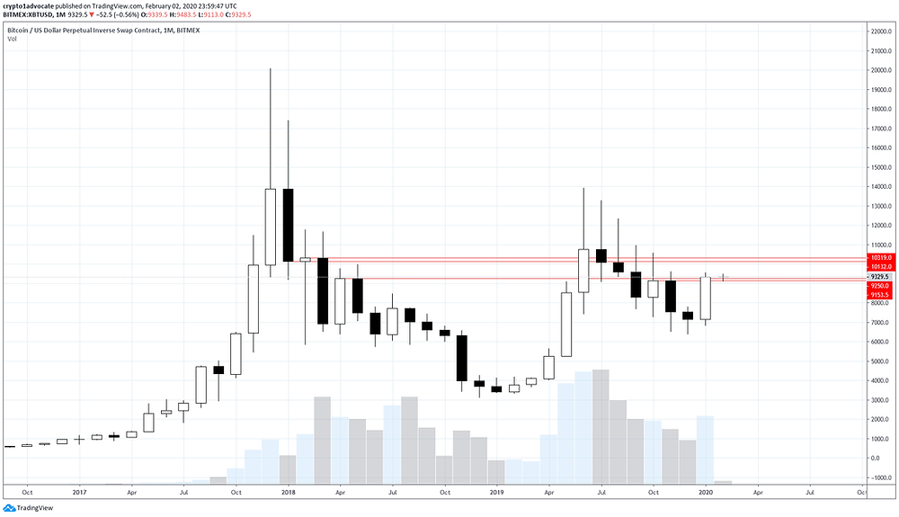 BTC Monthly Feb 2020
