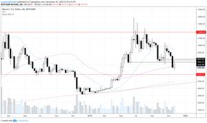 Bitcoin Weekly Chart 12-01-2019