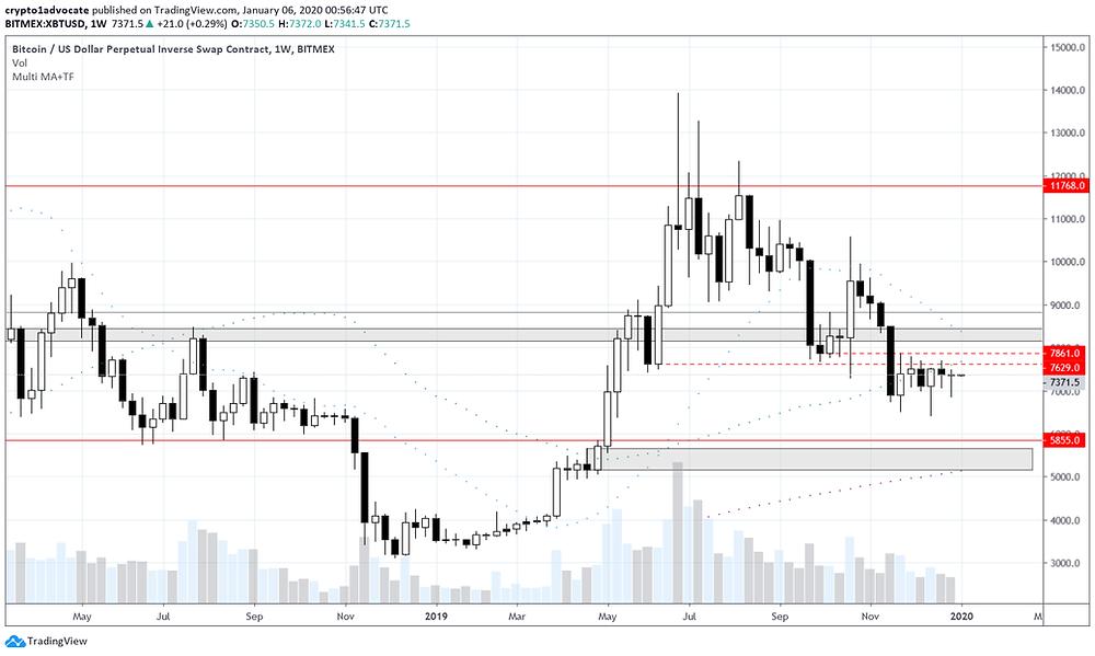 Bitcoin Weekly Chart 01/05/2020
