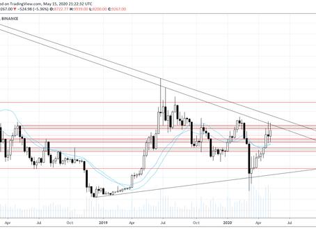 BTC & ETH Market Analysis 15-05-20