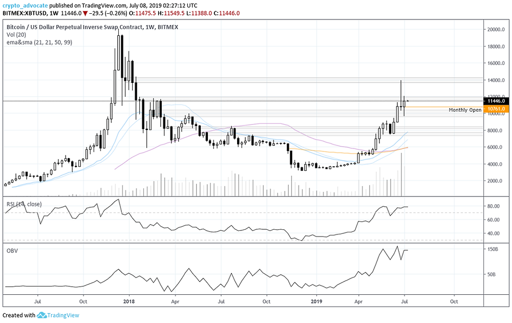 Bitcoin Weekly July 9