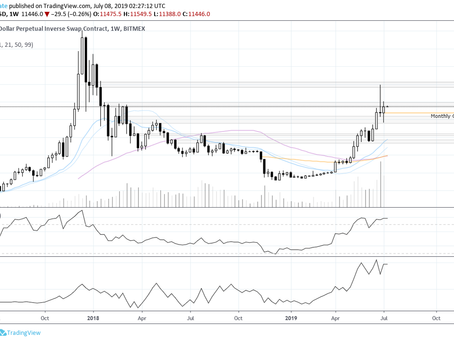 Bitcoin Weekly Market Update 07-07-2019: Market Cycles