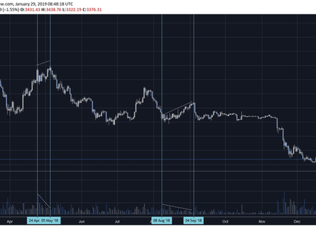Top 5 Cryptocurrency Technical Analysis Indicators & How To Use Them