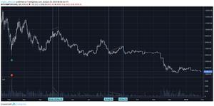 Bitcoin Price-Volume Relation