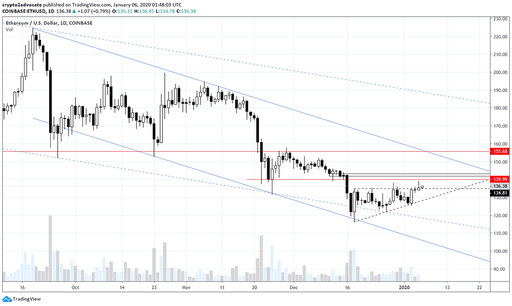 Ethereum Daily Jan 5, 2020