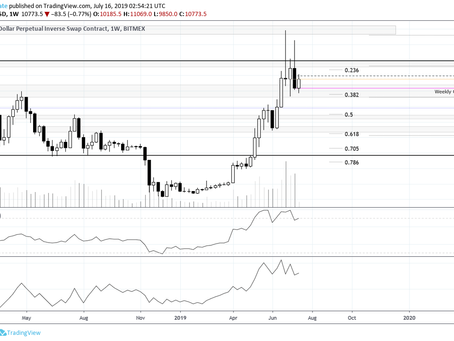 Bitcoin, Ethereum & Litecoin Weekly Update 07-15-2019: Bears Back In Town?