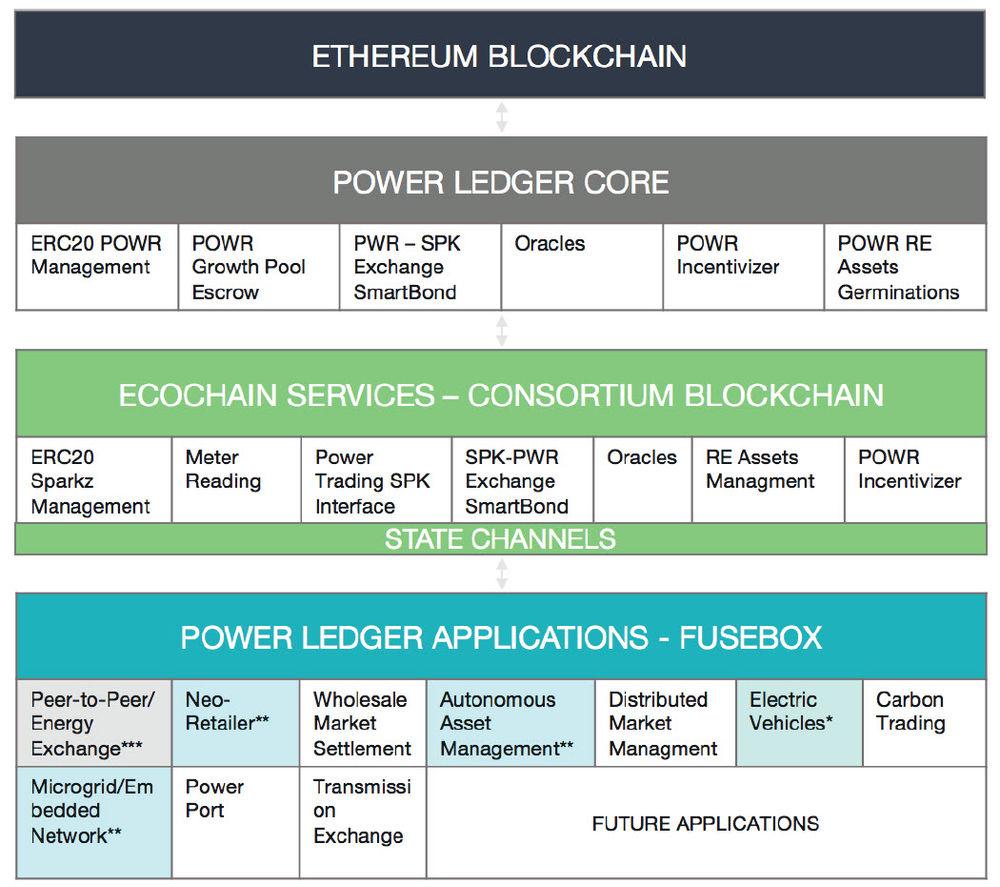 power ledger token distribution