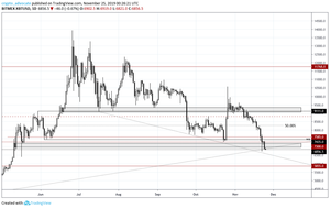 Bitcoin Daily 11-24-2019