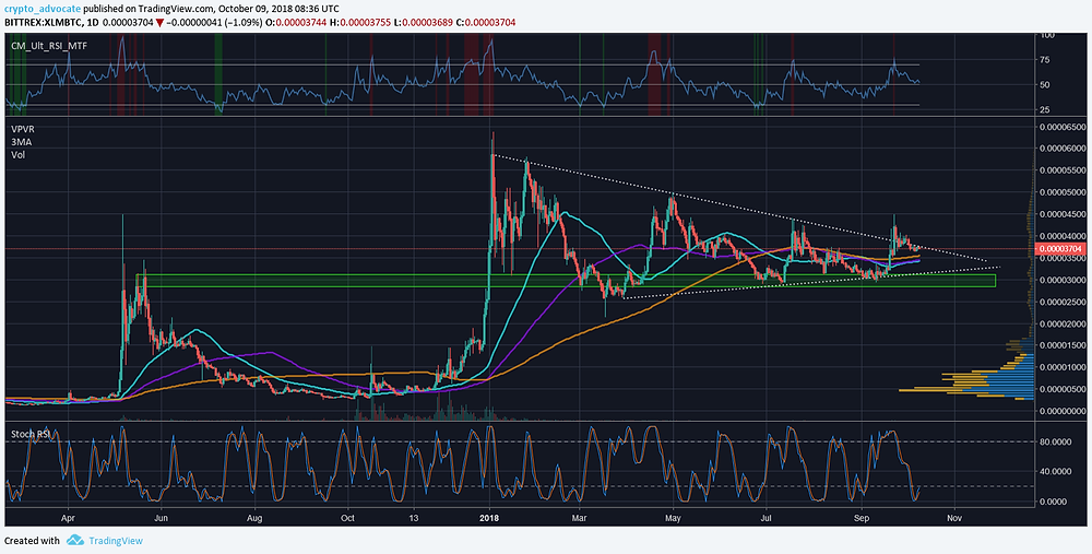 XLM BTC Daily Technical Analysis