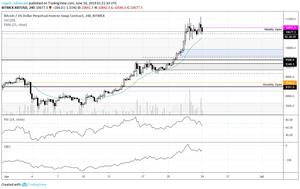 Bitcoin 4H Chart