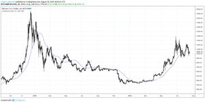 50 day MA on Bitcoin