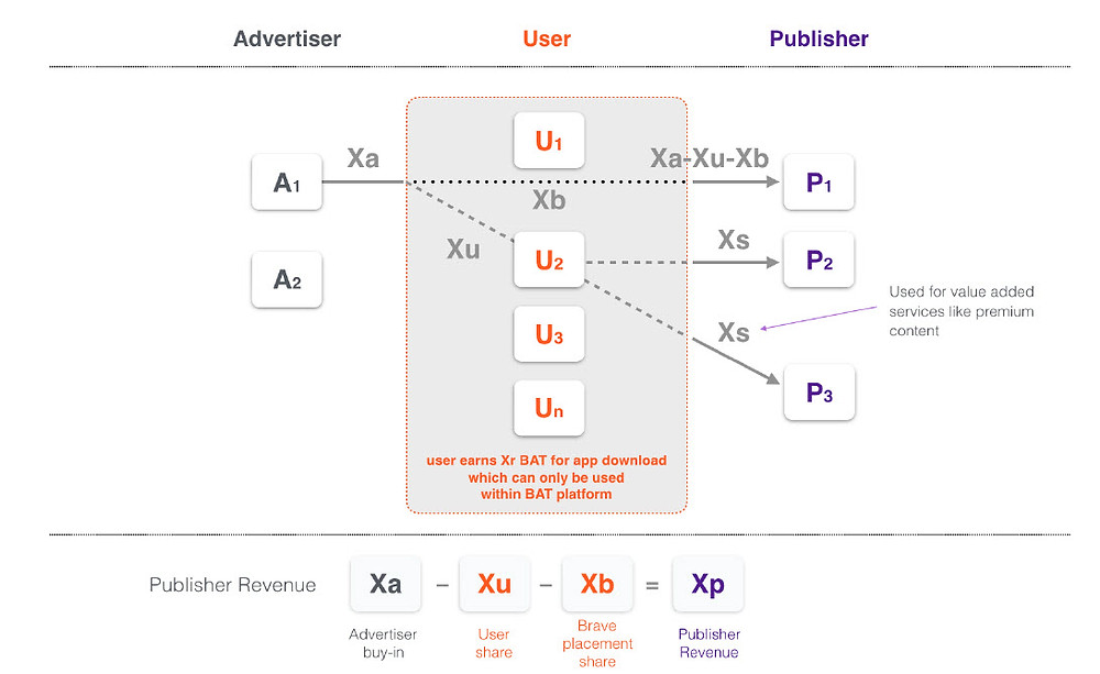 BAT Revenue Distribution Model
