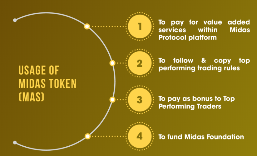 Usage of Midas Protocol Token (MAS)